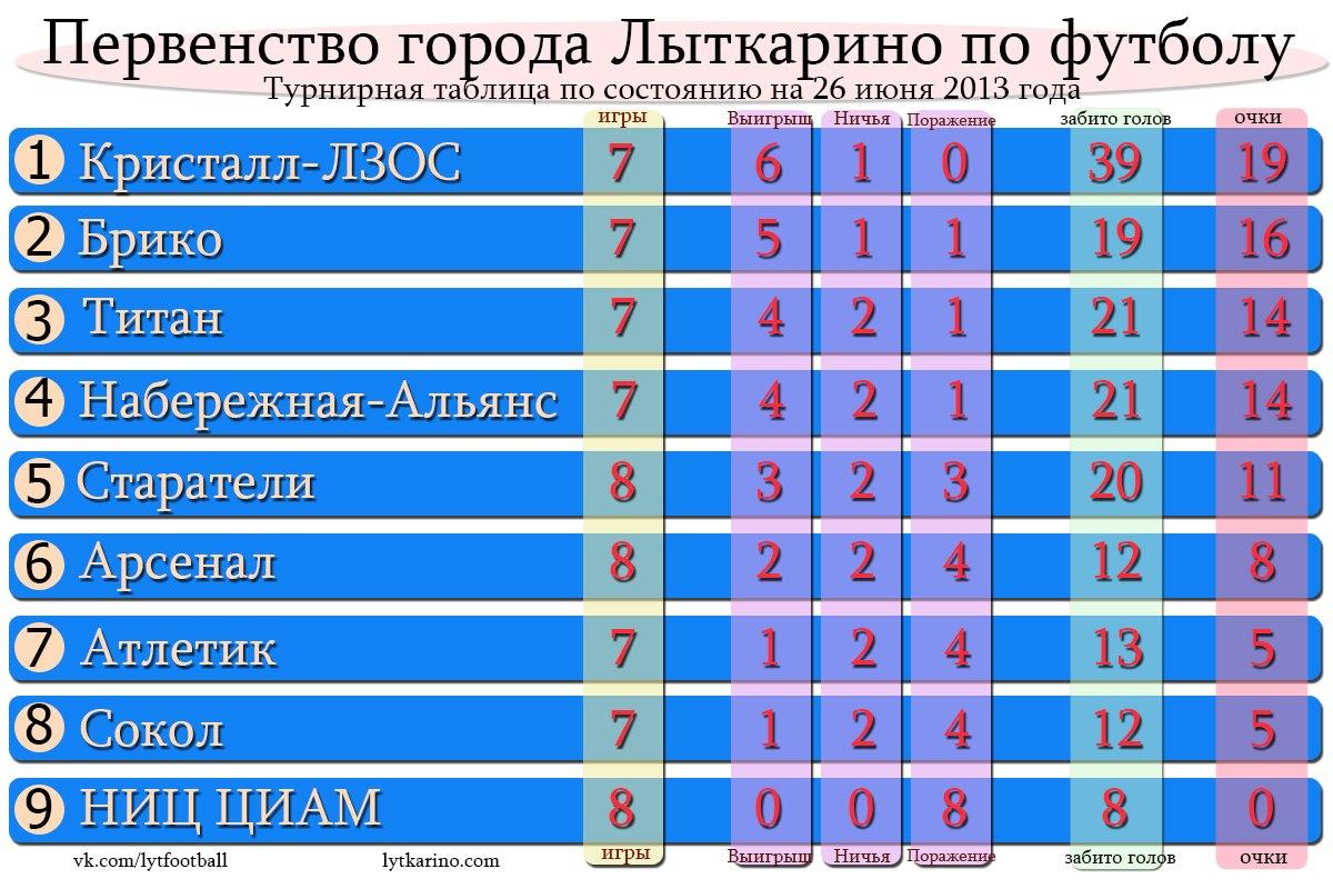 Турнирная таблица а по футболу евро 2012